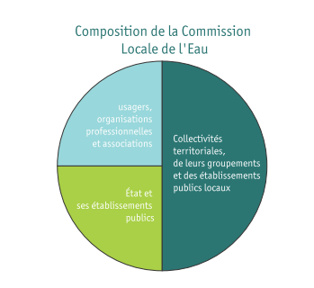 Composition de la CLE
